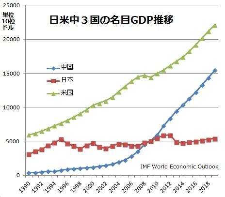 IMFが日本経済の「失われた30年を認定」