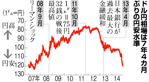 円安局面は終焉に向かっている