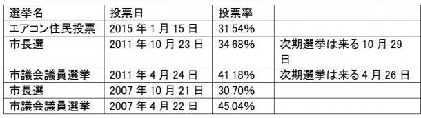 所沢・住民投票は「民主主義」の貴重な経験