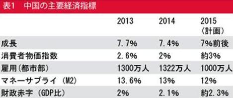 中国の「ニューノーマル」と日本経済(上)