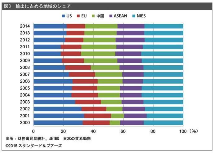 中国の「ニューノーマル」と日本経済(下)