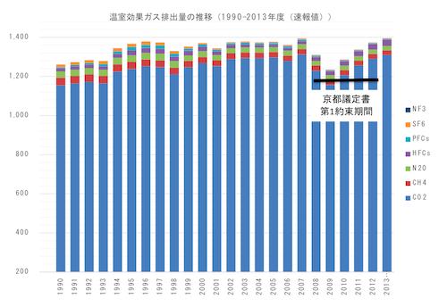 日本の気候変動政策の行方