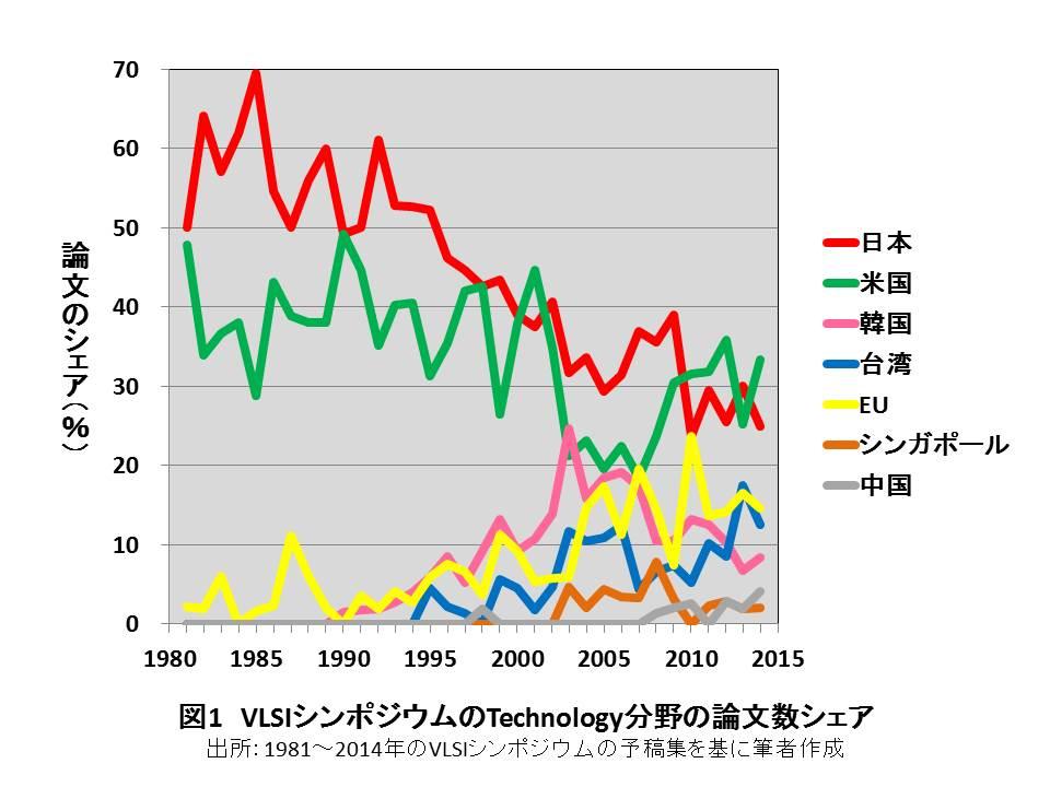 日本の半導体回復のカギは大学にある