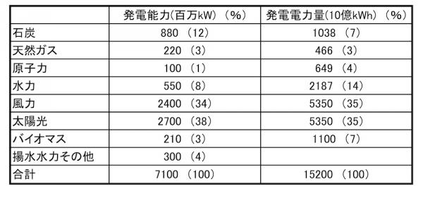中国は2050年に再生エネ電力85%