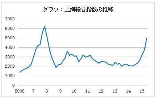 上海株式市場の危うさ