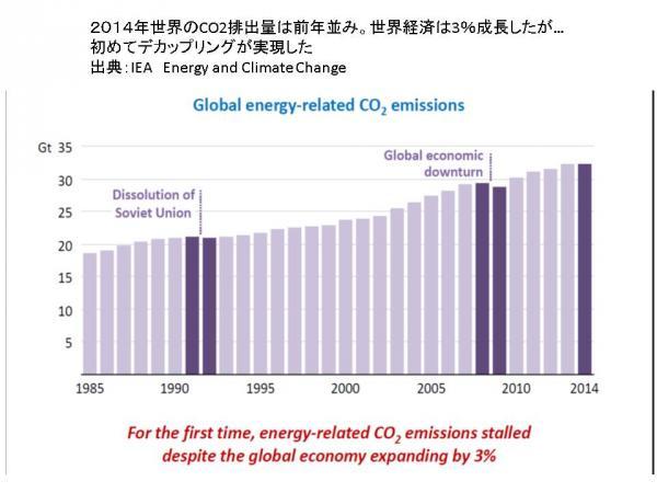 続・経済が「脱炭素」を求めている
