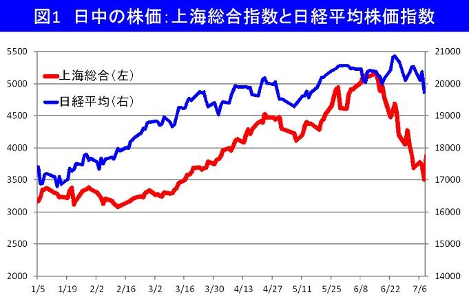 中国株急落-露呈した官製市場の脆さ
