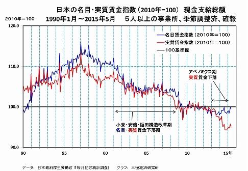 賃金労働者への実質的な分配率が大幅低下