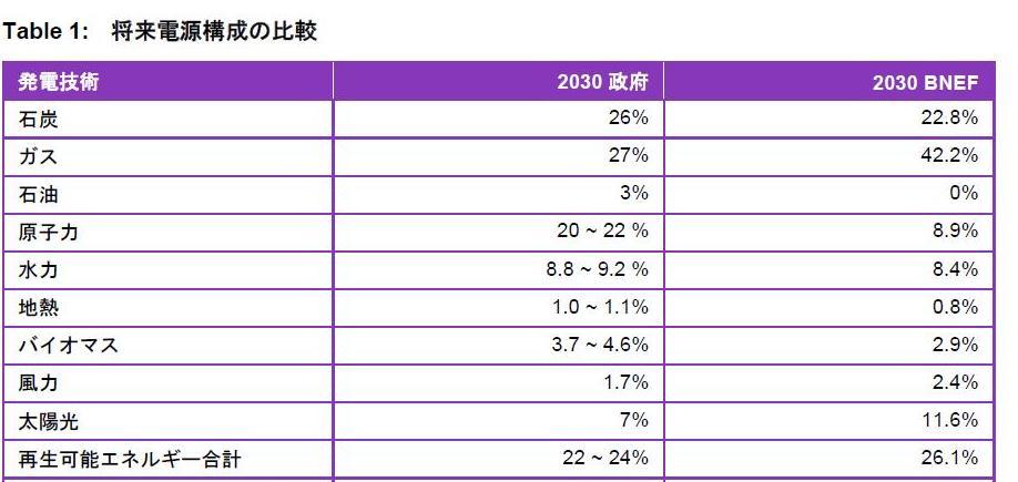 ブルームバーグ予測「日本、太陽光が原発を抜く」