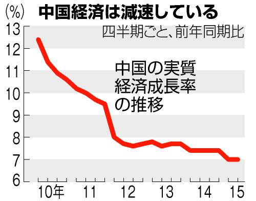 人民元切り下げと安定成長期に入った中国経済