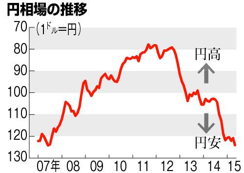 世界同時株安は自然な市場調整