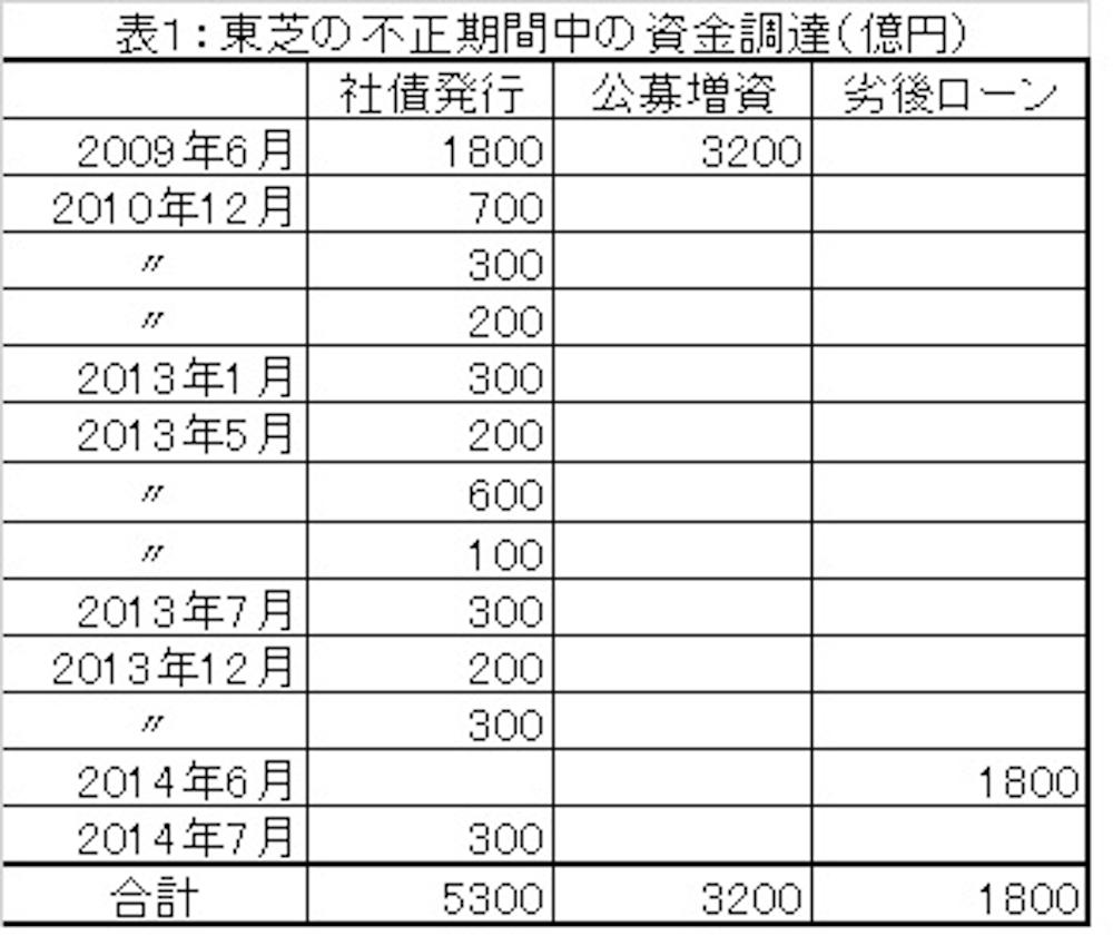 東芝、1兆円の資金調達と株価操作の闇