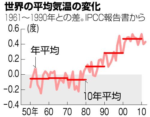 世界平均気温が再び急上昇の兆し