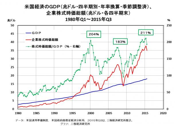 米国の株価調整の先を考えよう