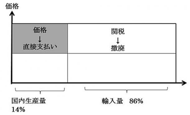 日本国民の民度を試す、食料品への軽減税率導入
