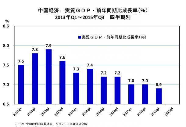 中国経済の成長率7%割れをグラフで読み解く