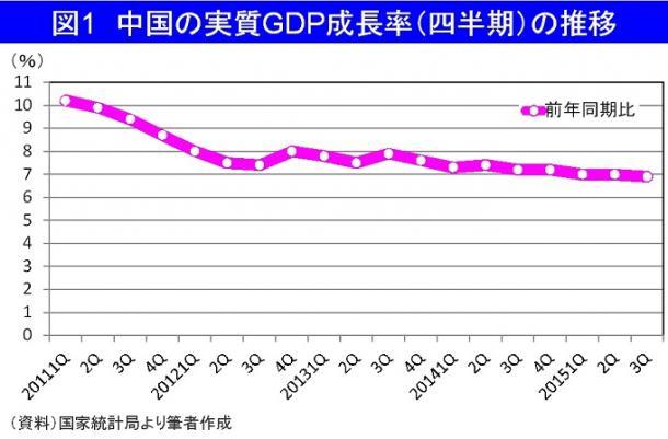 高成長の終焉を示す中国GDP成長率