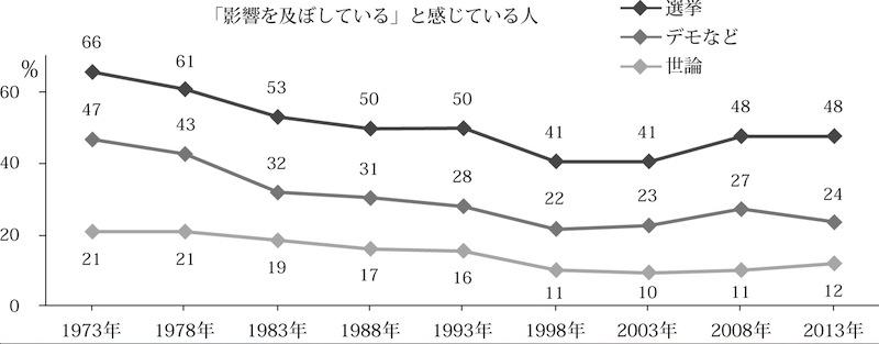 日本でも活発化する街頭の民主主義