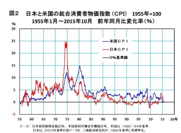 インフレ率は、政策目的ではなく手段に過ぎない - 齋藤進|論座 - 朝日 ...