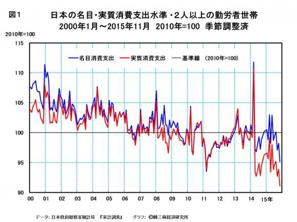 2016年の日本・世界経済は大調整の時を迎える