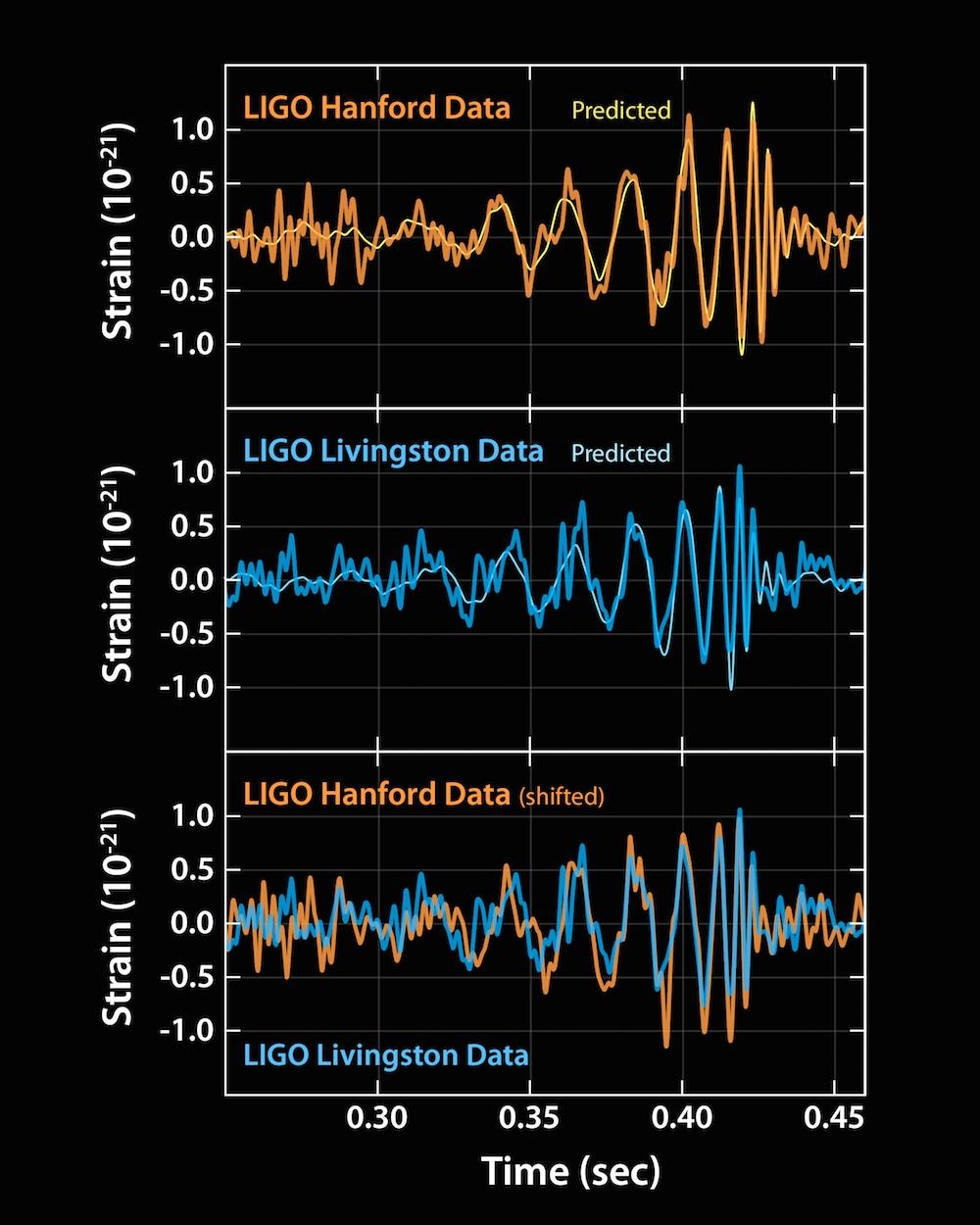 重力波の直接観測で宇宙の新しい窓が開いた