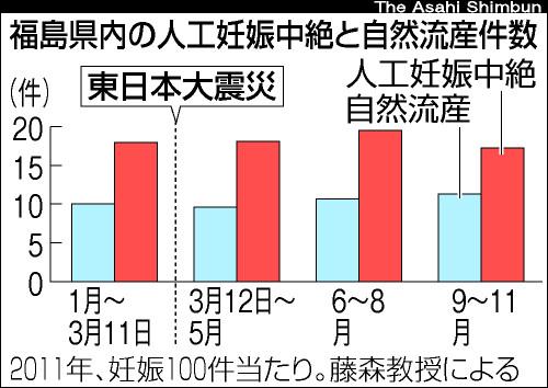 【3.11アーカイブ】ゴーマニズム放射線論へ4年遅れの反論
