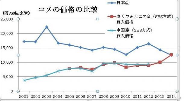 農産物輸出の増加と農業のグローバル化