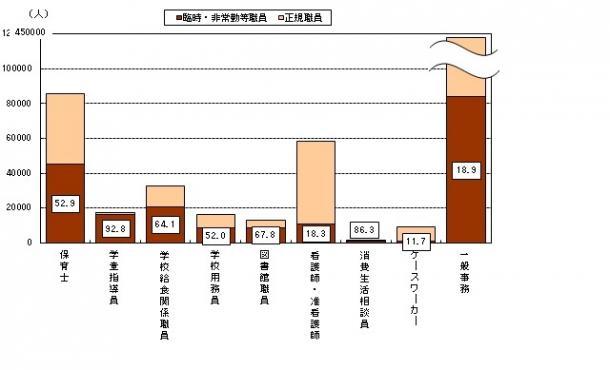 【政府】公務員給与、4年連続増=退職手当は引き下げ YouTube動画>4本 dailymotion>1本 ->画像>64枚