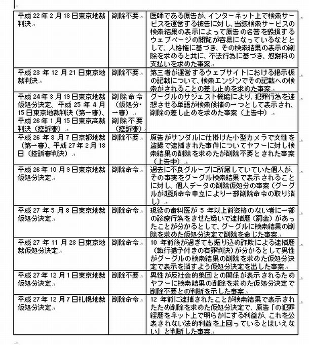 「忘れられる権利」、日本でも真剣に考える時