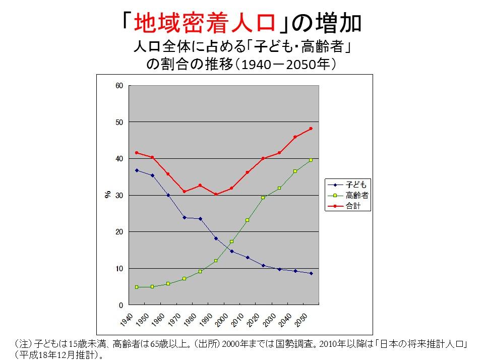 """[4]ポスト成長時代と""""夢人口"""""""