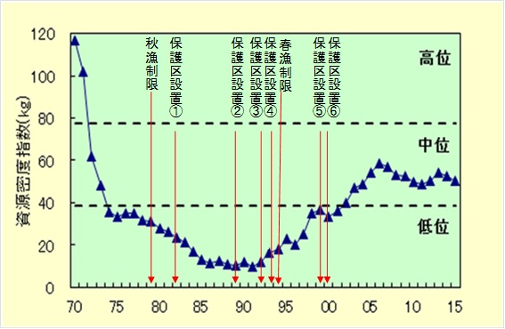 日本近海の魚が増えない