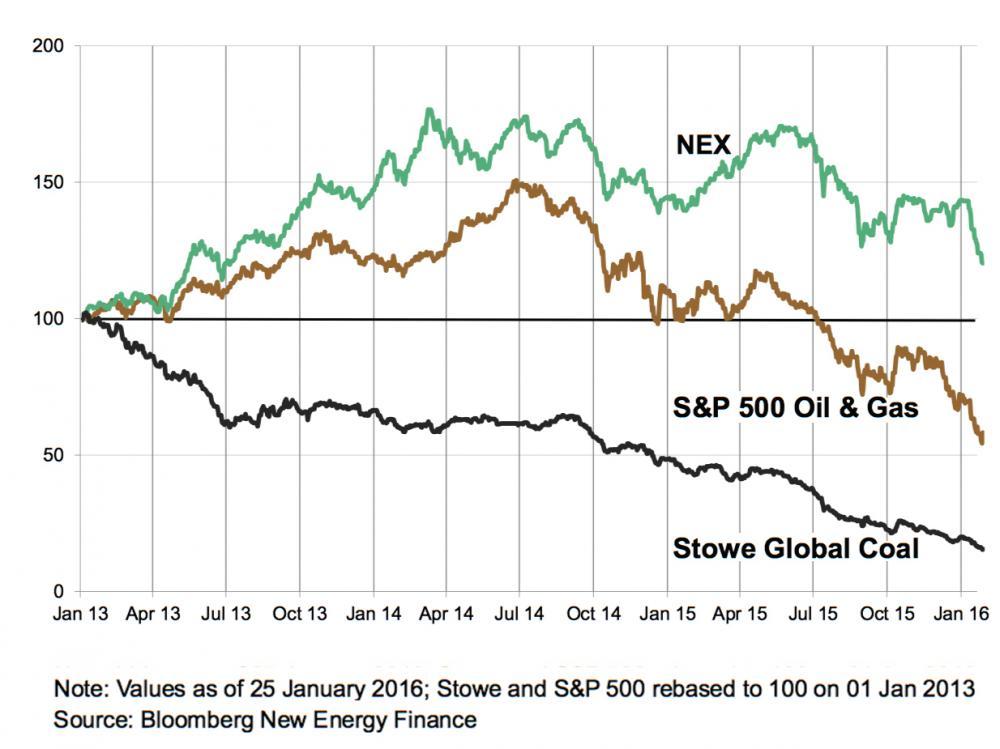 長期資金はグリーンなインフラ投資に向かっている