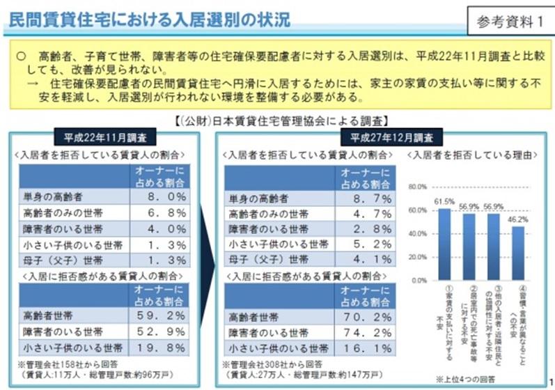 [3]高齢者が安心して暮らせる住宅はどこに?