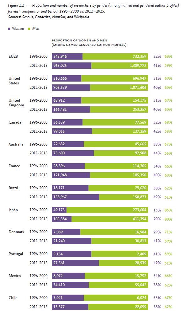 データで示された「日本の女性研究者はつらいよ」