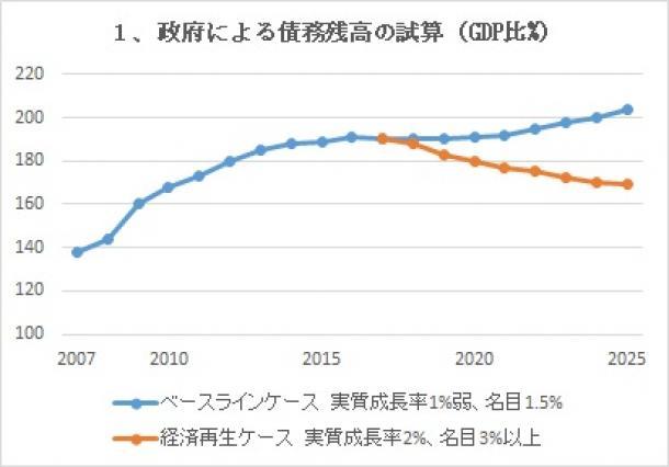 五輪後も日本経済は持続可能か