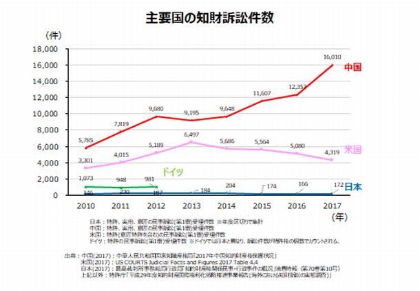 中国に追い抜かれた日本の知財裁判