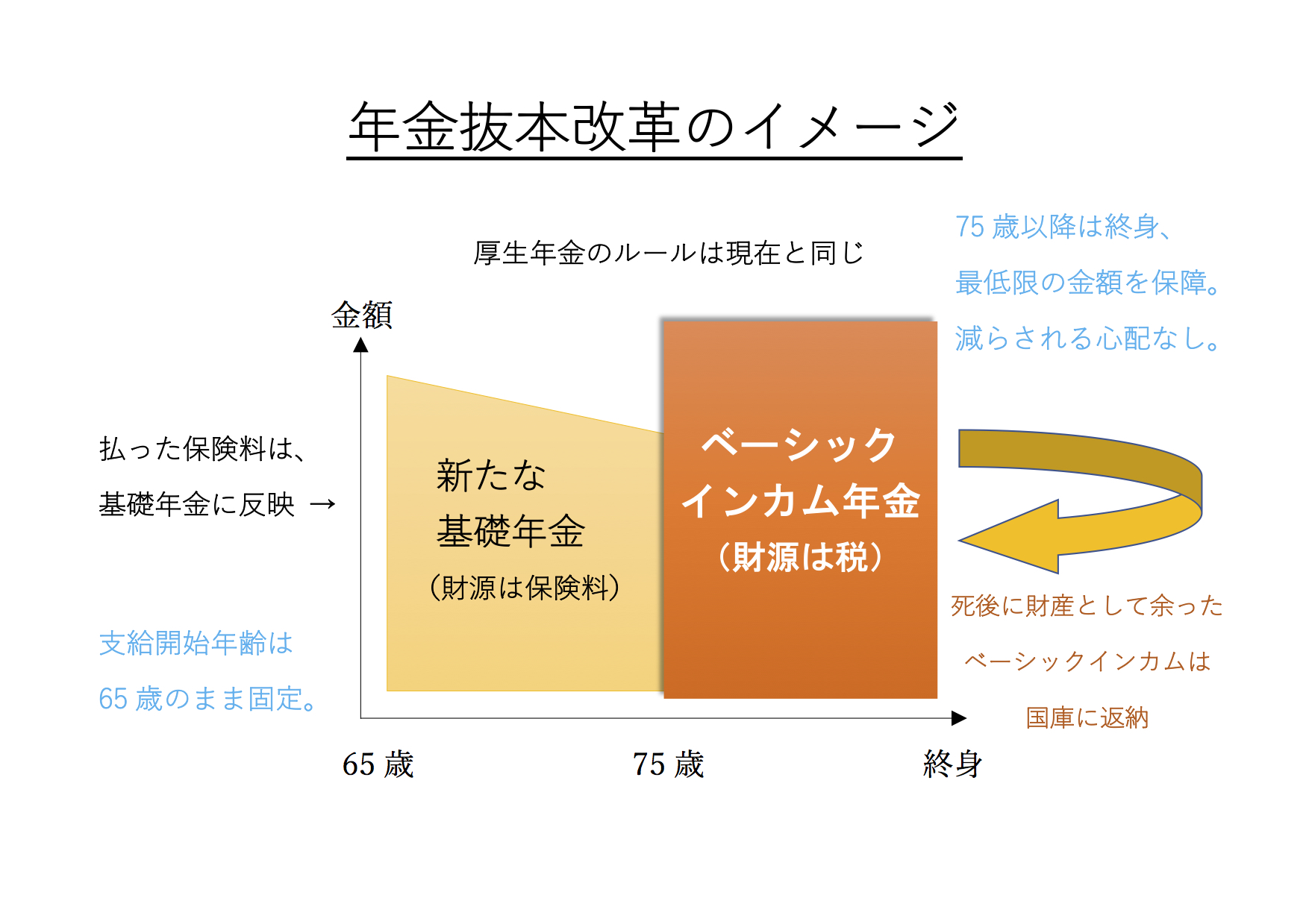 月8万円の「ベーシックインカム年金」を目指して