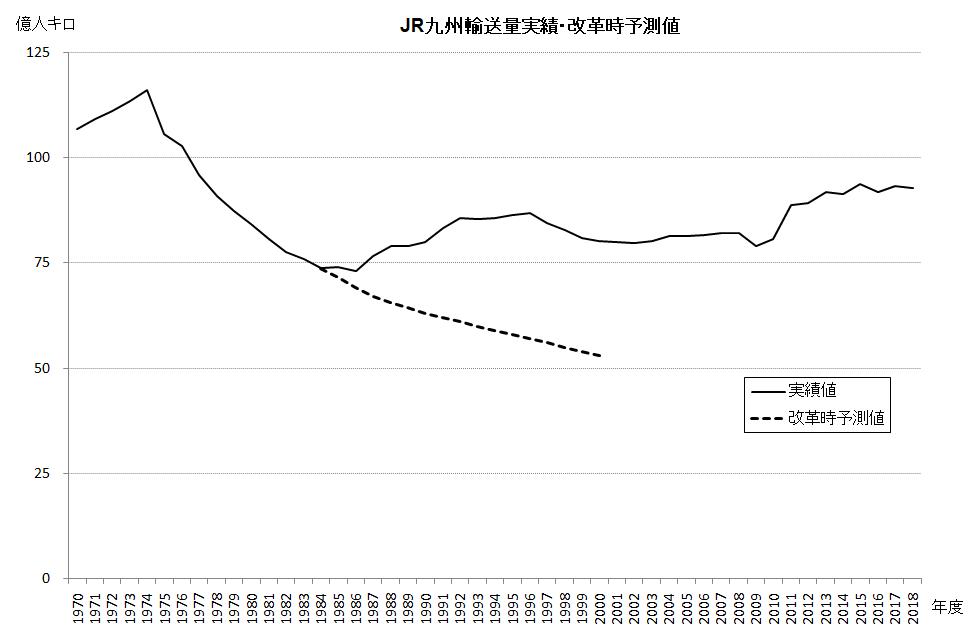長崎新幹線はJR九州破綻の始まりだ