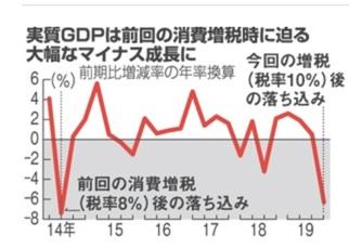 消費増税と新型コロナに沈む日本経済