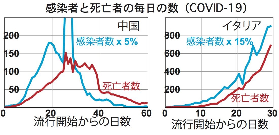 推移 者 コロナ グラフ イタリア 感染 数 チャートで見る日本の感染状況 新型コロナウイルス:日本経済新聞