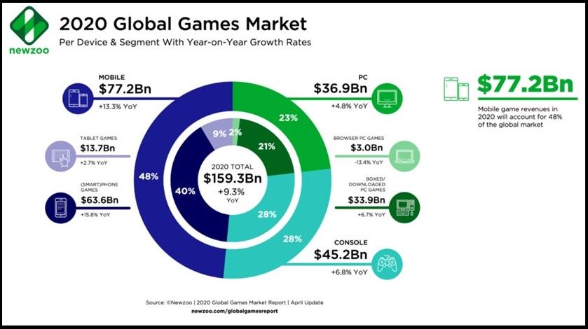市場規模2000億ドル超へ ゲームビジネスの今