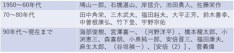 菅首相誕生を政治のキャリアパスから検証する