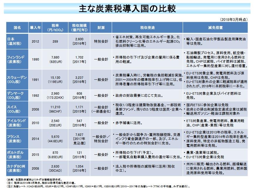 脱炭素化で遅れる日本