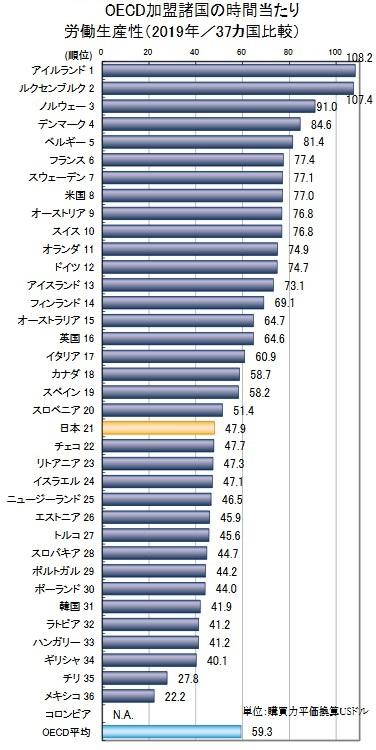 【8】労働生産性が低いと何が問題なのか