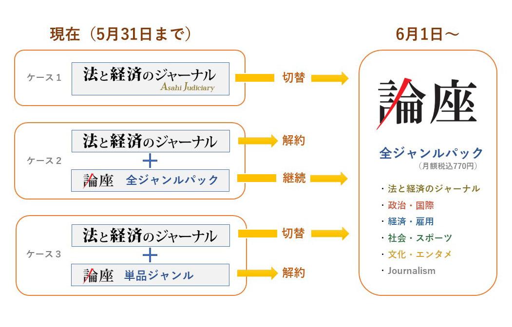 「法と経済のジャーナル Asahi Judiciary」が論座に加わります