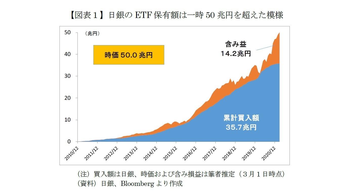 日銀によるETF購入が日本の企業をダメにしている