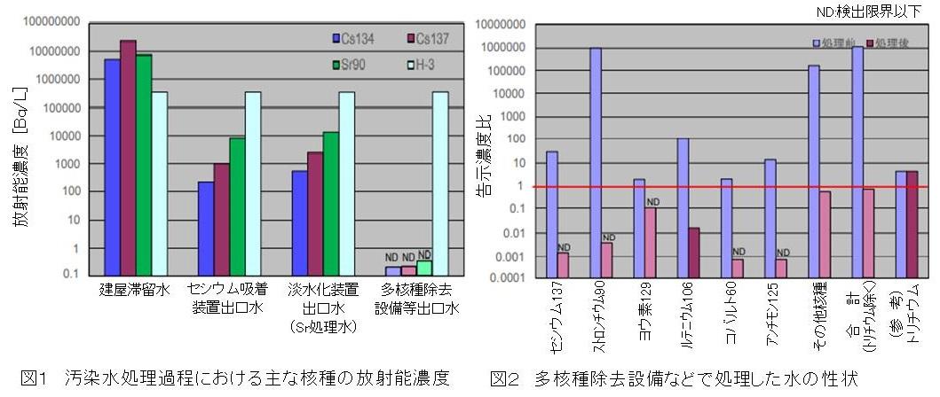 トリチウムと水の理科・社会 【中】