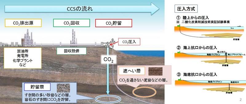 世界のCO₂回収・貯留(CCS)政策からみた日本政府の決定的遅れ
