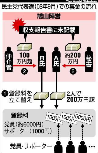 鳩山氏側から裏金、元議員2人が証言、2002年民主代表選で 《特ダネ詳録》