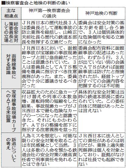 JR西歴代3社長を強制起訴へ、宝塚線事故、神戸検察審「安全対策怠る」